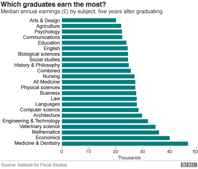 Which graduates earn the most